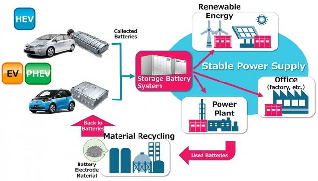 Toyota reutilizará las baterías de sus híbridos y eléctricos antiguos