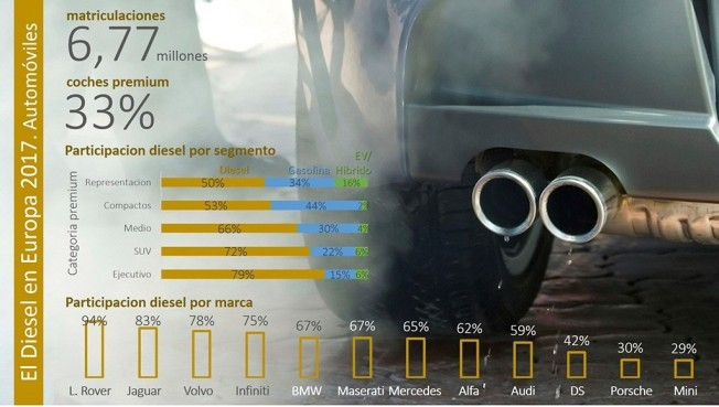 Infografía sobre el diésel en las ventas de coches en Europa en 2017