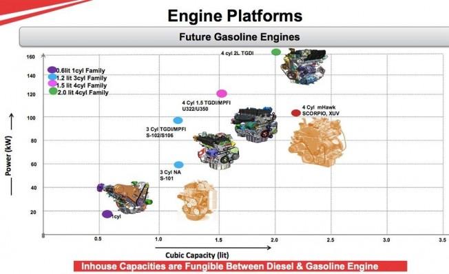 Los nuevos motores de Mahindra que llegarán al mercado