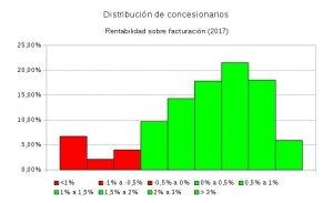 La mitad de los concesionarios españoles deberían incrementar su rentabilidad en 2018