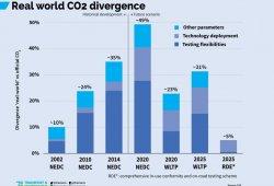 Más emisiones de CO2 en Europa debido a los SUV, y WLTP no lo arreglará del todo