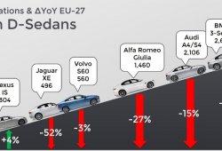 Los sedanes y berlinas no están acabados en Europa