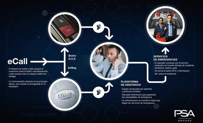 Qué es y cómo funciona el sistema eCall