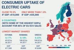 La ACEA avisa a la UE sobre los objetivos de ventas de coches eléctricos para 2020