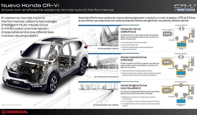 Honda CR-V Hybrid - detalles técnicos