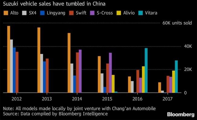 Caída de las ventas de coches de Suzuki en China