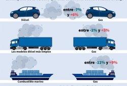 Gas natural comprimido, ¿el nuevo diésel? (II)