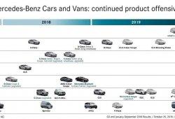 Mercedes desvela su plan de producto y nuevos lanzamientos para 2019