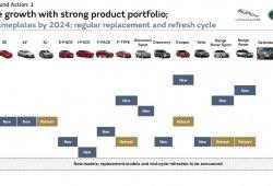 Project Charge, los planes de Jaguar Land Rover para seguir avanzando