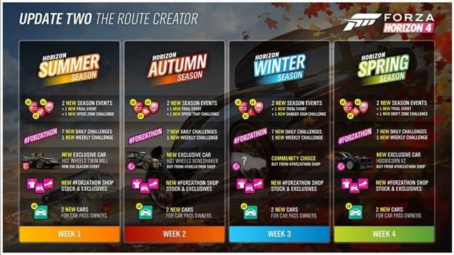 Forza Horizon 4 - Editor de Rutas