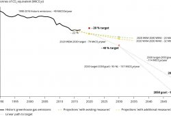 Europa sube la apuesta: en 2050 se eliminarán todas las emisiones de CO2