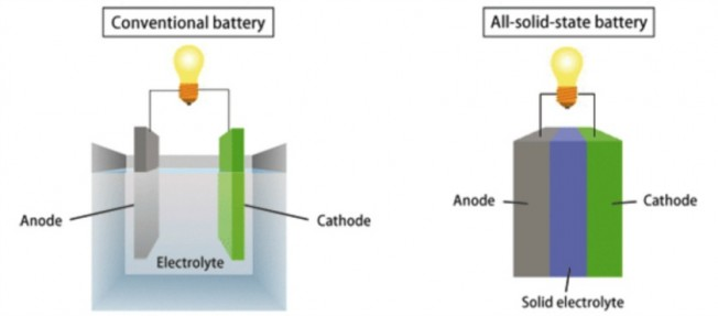 Las baterías en estado sólido comienzan a ser fabricadas en China - Motor.es
