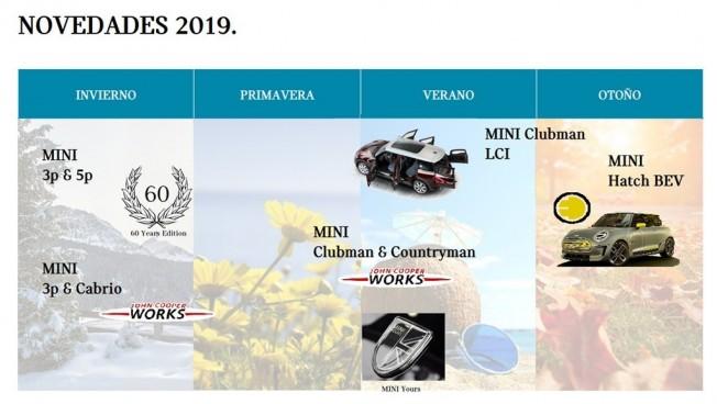 Las novedades de MINI para 2019
