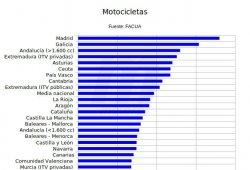 ¿Cuánto cuesta pasar la ITV en España?