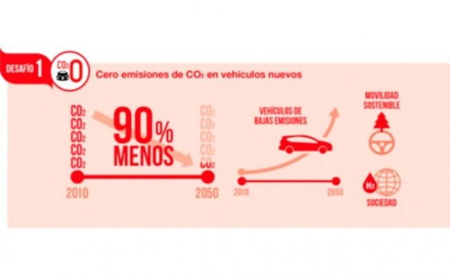Toyota fija sus objetivos de reducción de emisiones de CO2