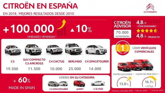 Citroën ha vendido más de 100.000 coches en España en 2018