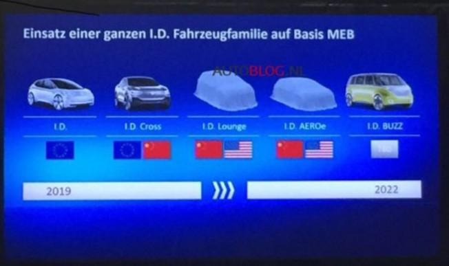 Planes de Volkswagen I.D., la familia de coches eléctricos