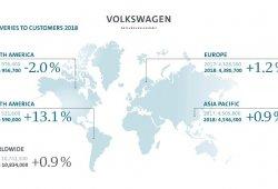 Volkswagen recupera el trono de fabricante mundial de automóviles en 2018