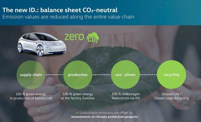 El Volkswagen ID. será un vehículo neutral desde el punto de vista del CO2