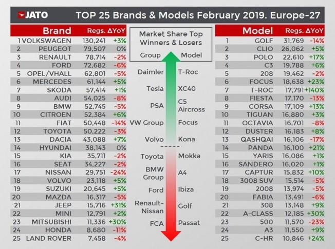 Ventas de coches en Europa en febrero de 2019