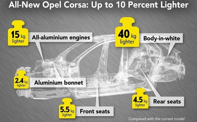 Opel Corsa 2020 - estructura y plataforma