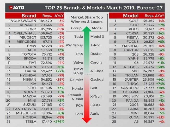 Ventas de coches en Europa en marzo de 2019