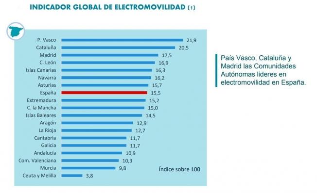 Comunidades autónomas de España líderes en movilidad eléctrica