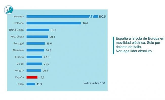 España a la cola de Europa en movilidad eléctrica