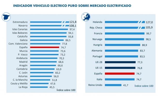 Indicador del vehículo eléctrico puro sobre el mercado electrificado