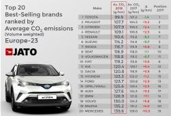 En 2021 la UE podría sancionar a Volkswagen y FCA con más de 2.500 millones de euros por el CO2