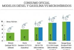 La OCU carga -otra vez- contra los microhíbridos con etiqueta ECO