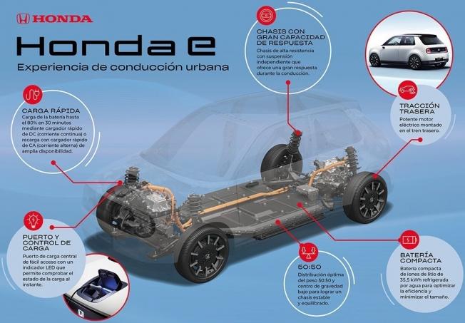 Plataforma del Honda e