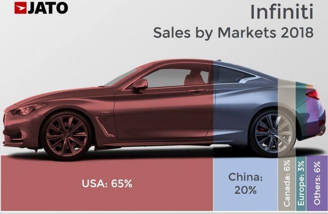 Ventas de Infiniti en 2018