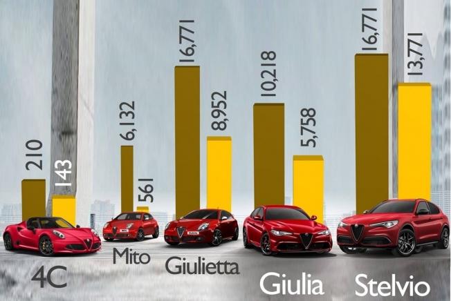 Ventas de Alfa Romeo en el primer semestre de 2019