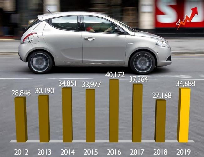 Ventas de Lancia en el primer semestre de 2019