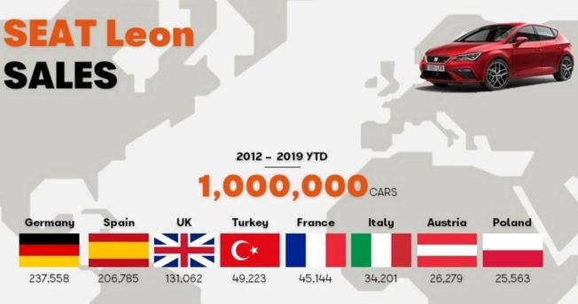SEAT León - un millón de unidades vendidas