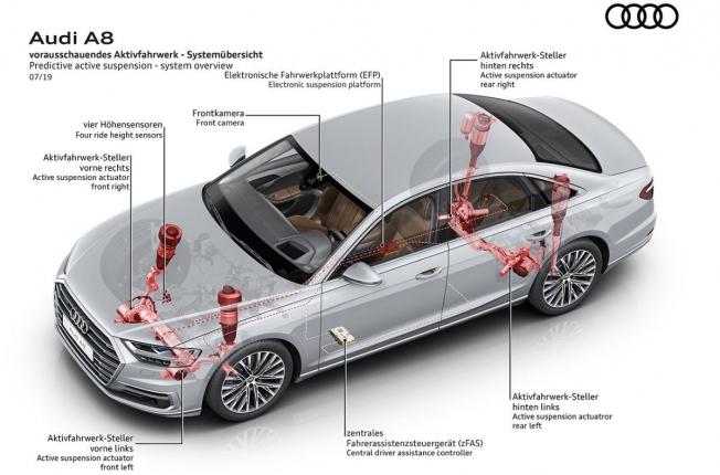 Audi A8 - suspensión activa predictiva