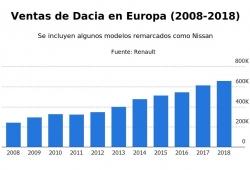 Dacia tendrá que ser Dacia: las multas por CO2 acechan