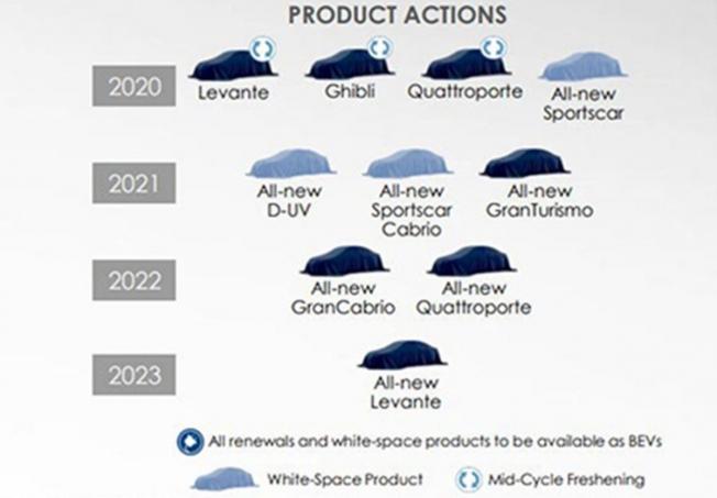 Los nuevos modelos de Maserati de cara a 2023