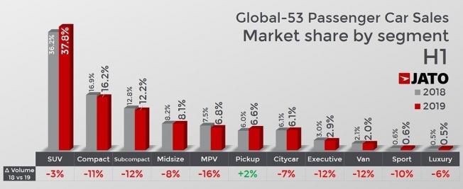 Ventas globales de coches en el primer semestre de 2019