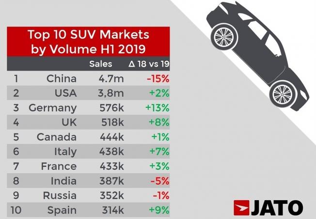 Ventas globales de SUV en el primer semestre de 2019