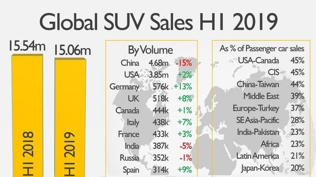 Ventas SUV a nivel mundial en el primer semestre de 2019
