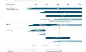 ¿Qué es la normativa Euro 6d-TEMP EVAP-ISC y en qué te afecta?