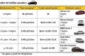 """Cataluña gravará anualmente el CO2 de los vehículos desde 2020 con un impuesto """"verde"""""""