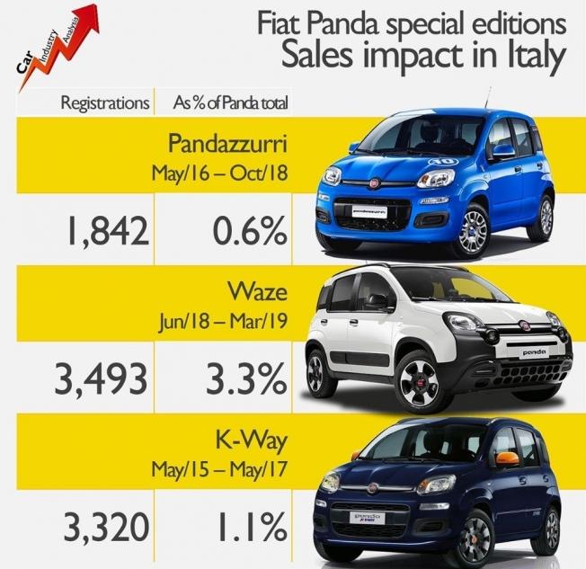 Las ediciones especiales del Fiat Panda