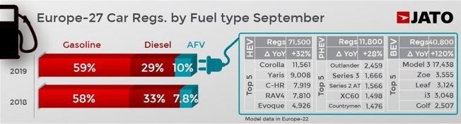 Ventas de coches en Europa en septiembre de 2019