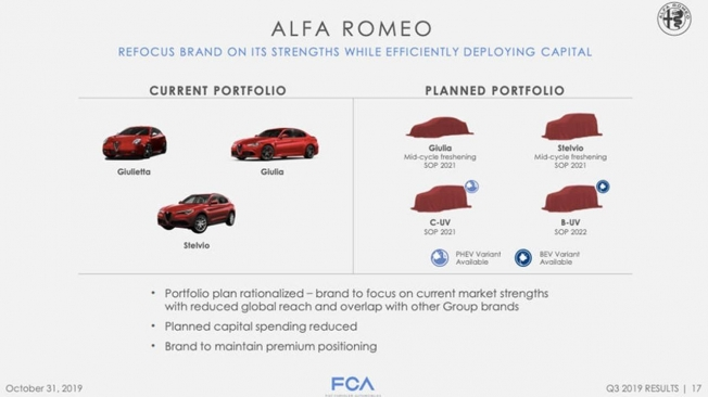 Los planes de Alfa Romeo de cara al año 2022