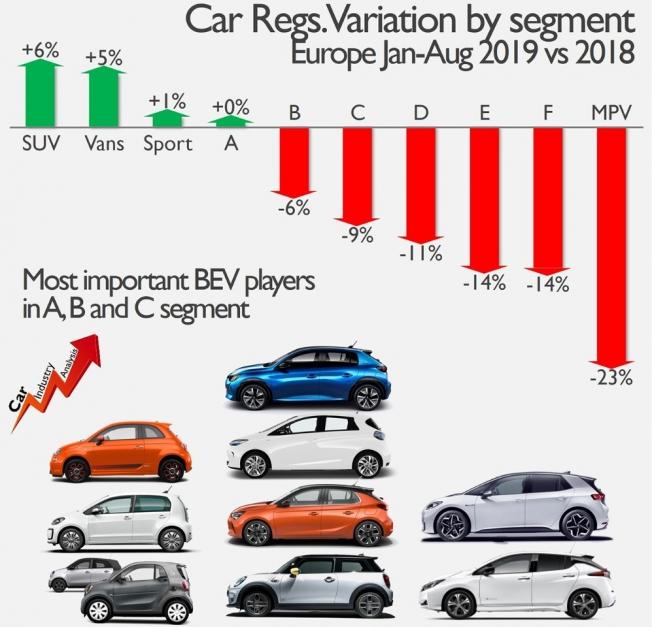 Ventas de coches eléctricos en Europa por segmento