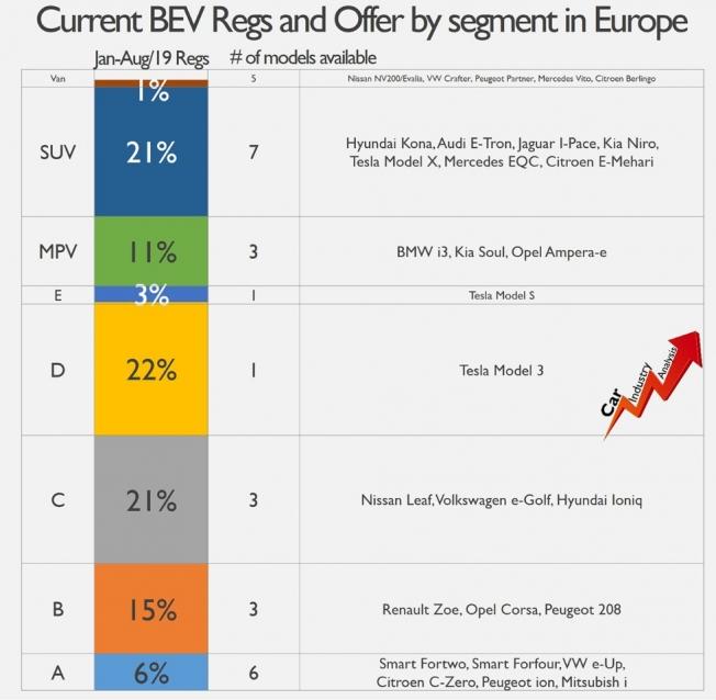 Coches eléctricos disponibles en Europa