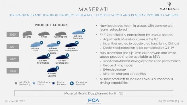 Los coches eléctricos que lanzará Maserati de cara a 2023